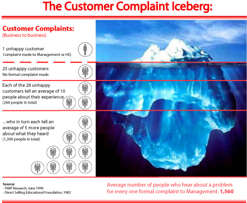 Customer Complaint Iceberg-web