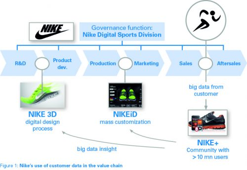 Figure 1 Nikes Use of Customer data