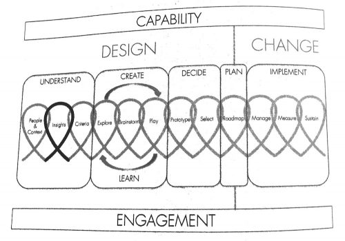 Snapshot of DOWE framework from the book