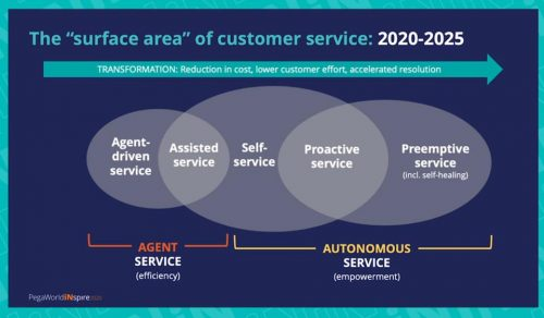 surface area of service
